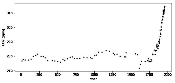 Mauna Loa Example 2: Incorporating atmospheric measurements