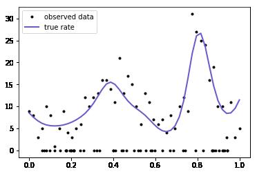 GPs with non-Normal likelihoods in PyMC3 - posts